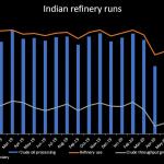 Indian refiners cut runs as fuel demand dips, margins fade